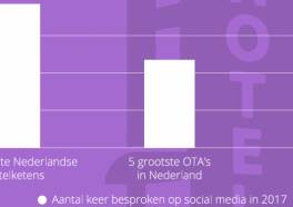 Gratis download: hotelgasten centraal op social media?