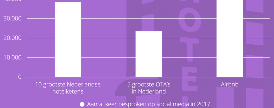 Gratis download: hotelgasten centraal op social media?<